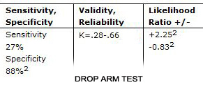 drop arm test likelihood sensitivity specifity