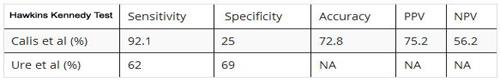 hawkins-kennedy-test-specificity-sensitivity